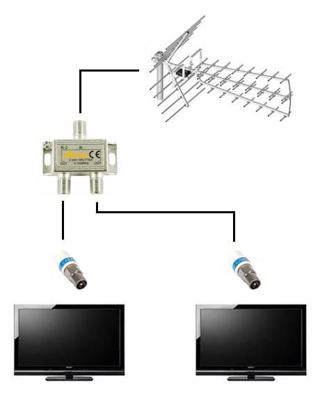 Schemat instalacji antenowej na dwa telewizory z anteną Tri Digit Eco.