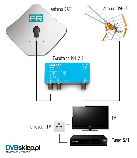 podłączenie anteny rv